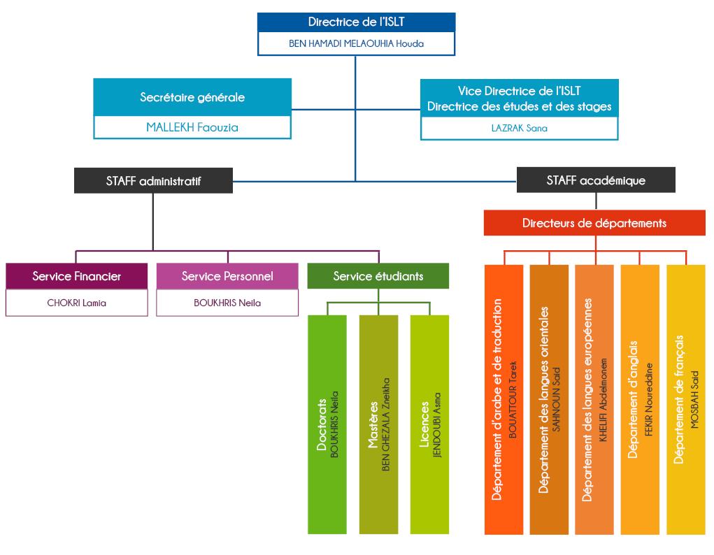 Organigramme de l'ISLT